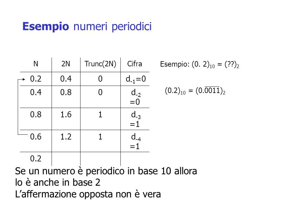 N2NTrunc(2N)Cifra 0.20.40 d -1 =0 0.40.80 d -2 =0 0.81.61 d -3 =1 0.61.21 d -4 =1 0.2 Esempio: (0.