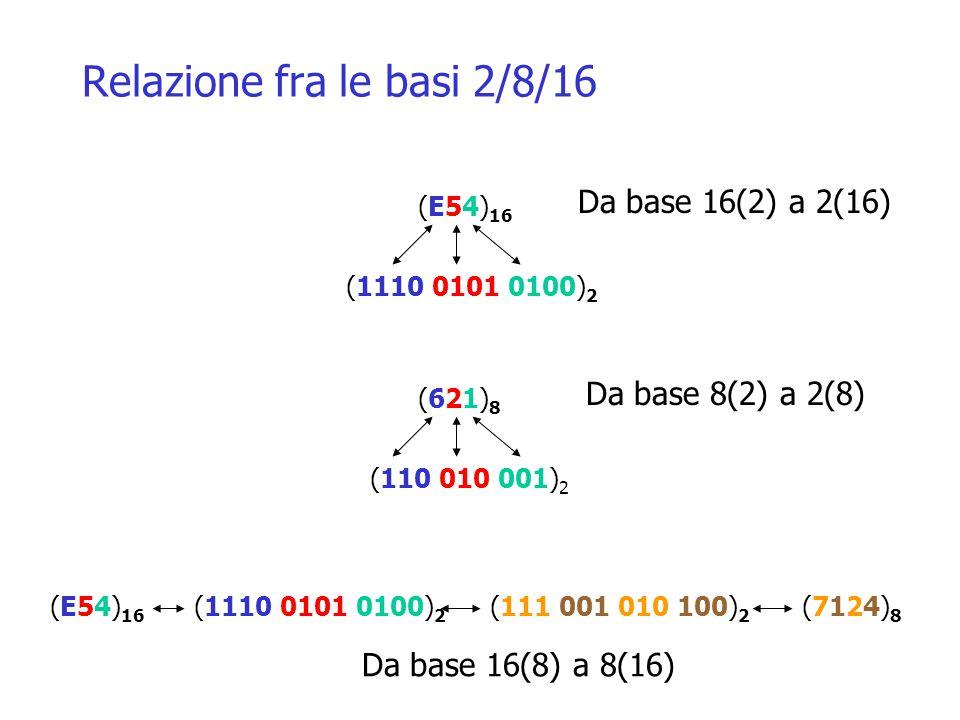 Relazione fra le basi 2/8/16 (E54) 16 (1110 0101 0100) 2 (621)8(621)8 (110 010 001) 2 (E54) 16 (1110 0101 0100) 2 (7124)8(7124)8 Da base 16(2) a 2(16) Da base 8(2) a 2(8) Da base 16(8) a 8(16)