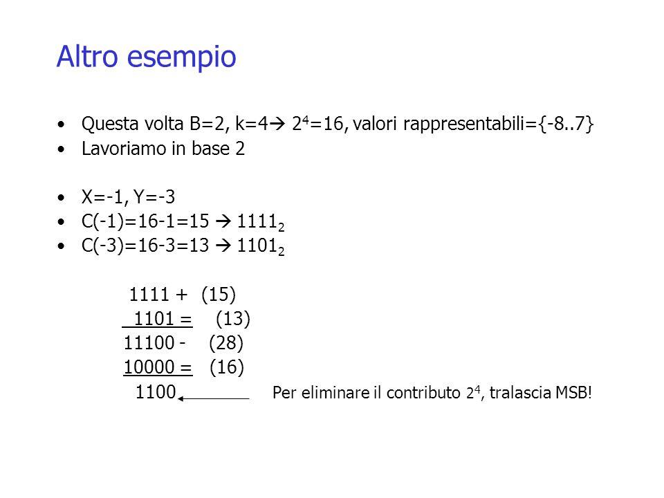 Altro esempio Questa volta B=2, k=4  2 4 =16, valori rappresentabili={-8..7} Lavoriamo in base 2 X=-1, Y=-3 C(-1)=16-1=15  1111 2 C(-3)=16-3=13  1101 2 1111 + (15) 1101 = (13) 11100 - (28) 10000 = (16) 1100 Per eliminare il contributo 2 4, tralascia MSB!