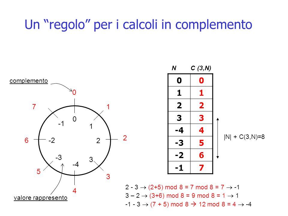 Un regolo per i calcoli in complemento 2 - 3  (2+5) mod 8 = 7 mod 8 = 7  -1 3 – 2  (3+6) mod 8 = 9 mod 8 = 1  1 -1 - 3  (7 + 5) mod 8  12 mod 8 = 4  -4 7 0 1 2 4 5 6 3 0 1 2 3 -4 -2 -3 00 11 22 33 -44 -35 -26 7 N C (3,N) complemento valore rappresento |N| + C(3,N)=8