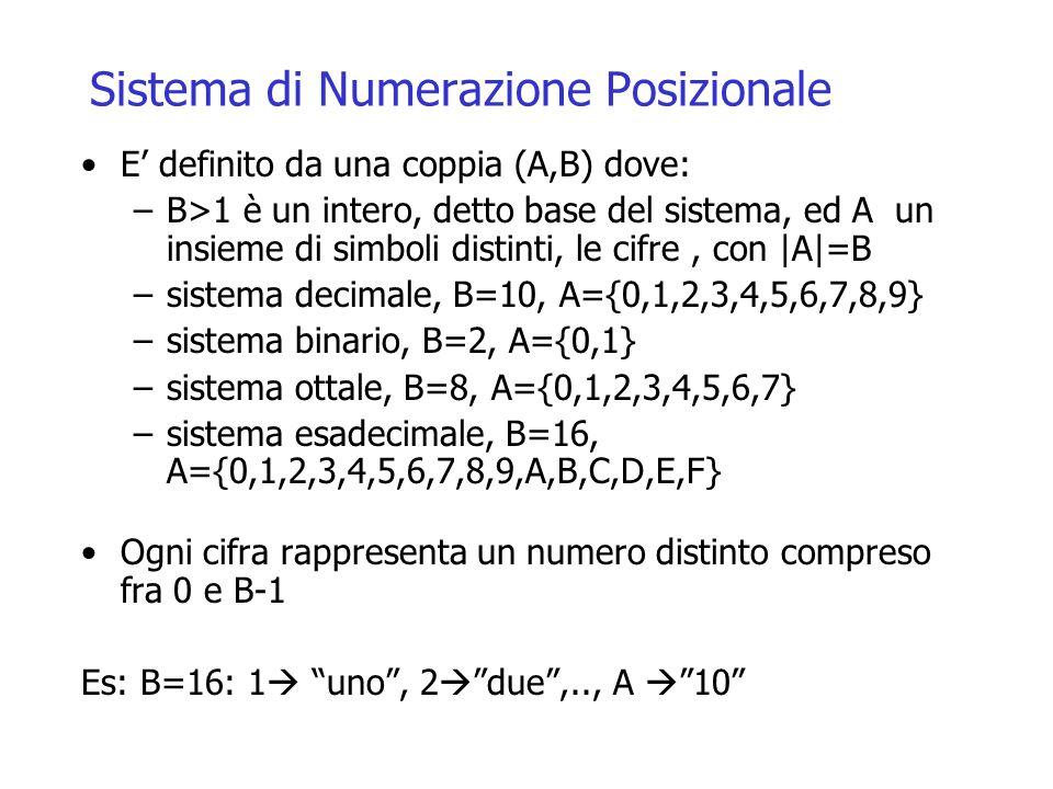 Sistema di Numerazione Posizionale E' definito da una coppia (A,B) dove: –B>1 è un intero, detto base del sistema, ed A un insieme di simboli distinti, le cifre, con |A|=B –sistema decimale, B=10, A={0,1,2,3,4,5,6,7,8,9} –sistema binario, B=2, A={0,1} –sistema ottale, B=8, A={0,1,2,3,4,5,6,7} –sistema esadecimale, B=16, A={0,1,2,3,4,5,6,7,8,9,A,B,C,D,E,F} Ogni cifra rappresenta un numero distinto compreso fra 0 e B-1 Es: B=16: 1  uno , 2  due ,.., A  10