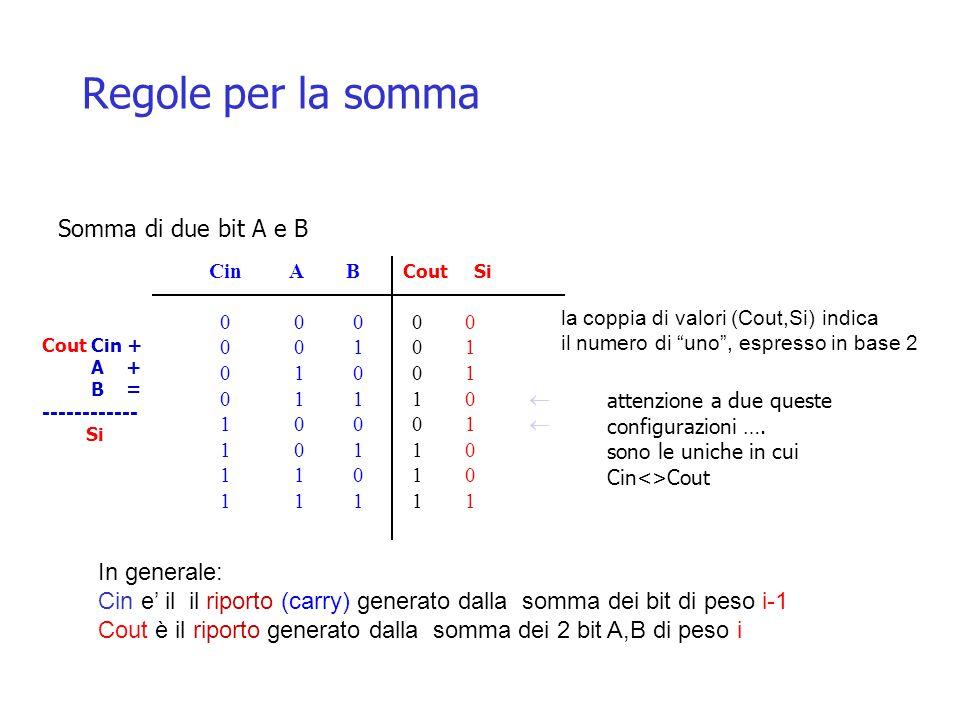 Regole per la somma Somma di due bit A e B Cout Cin + A + B = ------------ Si Cin A B Cout Si 0 0 0 00 0 0 1 01 0 1 0 01 0 1 1 10  1 0 0 01  1 0 1 10 1 1 0 10 1 1 1 11 In generale: Cin e' il il riporto (carry) generato dalla somma dei bit di peso i-1 Cout è il riporto generato dalla somma dei 2 bit A,B di peso i la coppia di valori (Cout,Si) indica il numero di uno , espresso in base 2 attenzione a due queste configurazioni ….