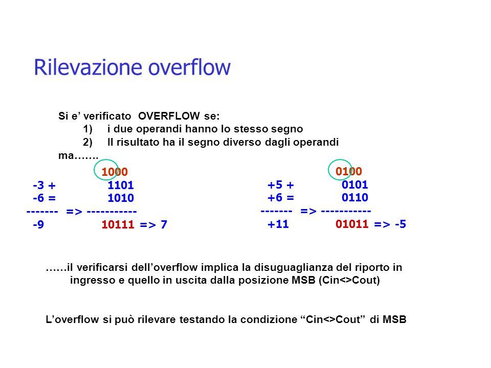 Rilevazione overflow Si e' verificato OVERFLOW se: 1)i due operandi hanno lo stesso segno 2)Il risultato ha il segno diverso dagli operandi ma…….