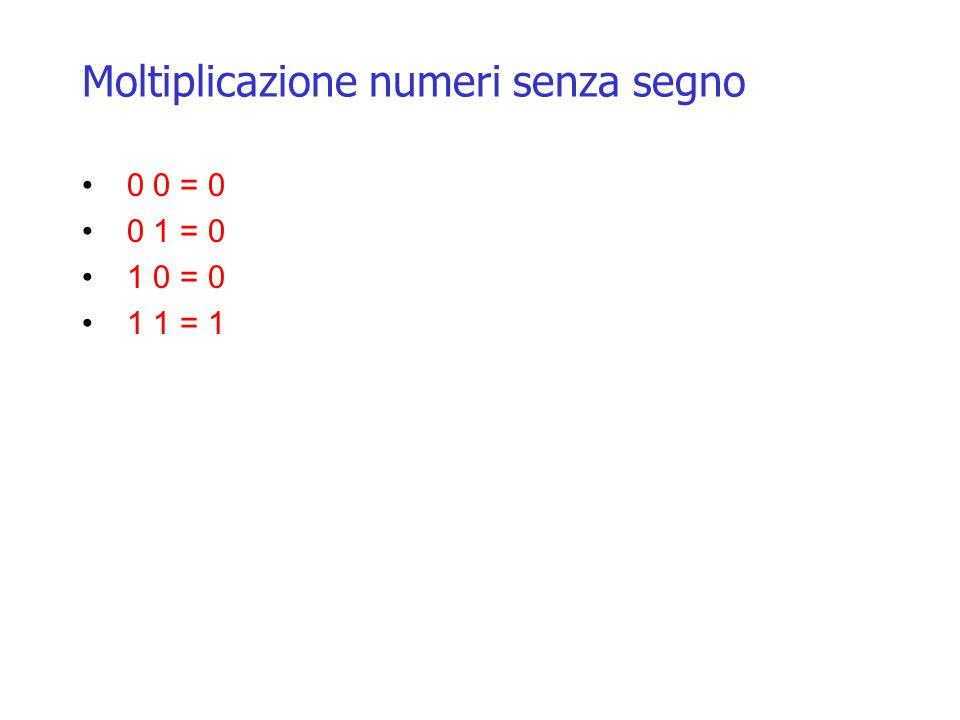 Moltiplicazione numeri senza segno 0 0 = 0 0 1 = 0 1 0 = 0 1 1 = 1