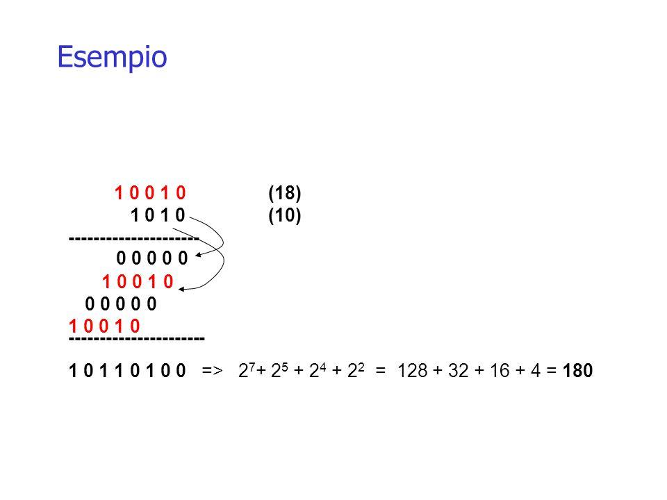 Esempio 1 0 0 1 0(18) 1 0 1 0(10) --------------------- => 2 7 + 2 5 + 2 4 + 2 2 = 128 + 32 + 16 + 4 = 180 0 0 0 0 0 1 0 0 1 0 0 0 0 0 0 1 0 0 1 0 ---------------------- 1 0 1 1 0 1 0 0