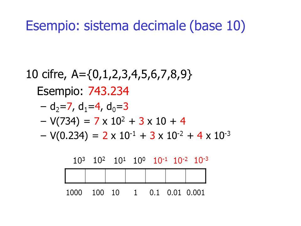 Esempio: sistema decimale (base 10) 10 cifre, A={0,1,2,3,4,5,6,7,8,9} Esempio: 743.234 –d 2 =7, d 1 =4, d 0 =3 –V(734) = 7 x 10 2 + 3 x 10 + 4 –V(0.234) = 2 x 10 -1 + 3 x 10 -2 + 4 x 10 -3 10 3 10 2 10 1 10 0 10 -1 10 -2 10 -3 1000 100 10 1 0.1 0.01 0.001