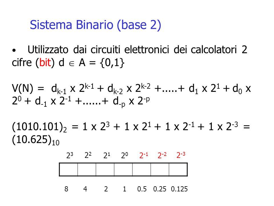 Sistema Binario (base 2) Utilizzato dai circuiti elettronici dei calcolatori 2 cifre (bit) d  A = {0,1} V(N) = d k-1 x 2 k-1 + d k-2 x 2 k-2 +.....+ d 1 x 2 1 + d 0 x 2 0 + d -1 x 2 -1 +......+ d -p x 2 -p (1010.101) 2 = 1 x 2 3 + 1 x 2 1 + 1 x 2 -1 + 1 x 2 -3 = (10.625) 10 2323 2 2121 2020 2 -1 2 -2 2 -3 8 4 2 1 0.5 0.25 0.125