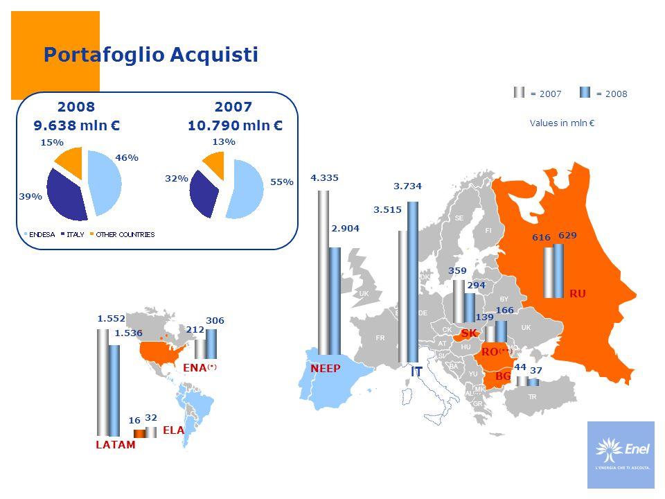 Values in mln € 15% 39% 2008 9.638 mln € 46% = 2008= 2007 2007 10.790 mln € 13% 32% 55% Portafoglio Acquisti
