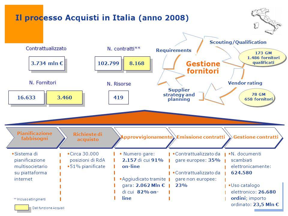 Il processo Acquisti in Italia (anno 2008) Gestione fornitori Supplier strategy and planning Vendor rating Scouting/Qualification Requirements Contrat