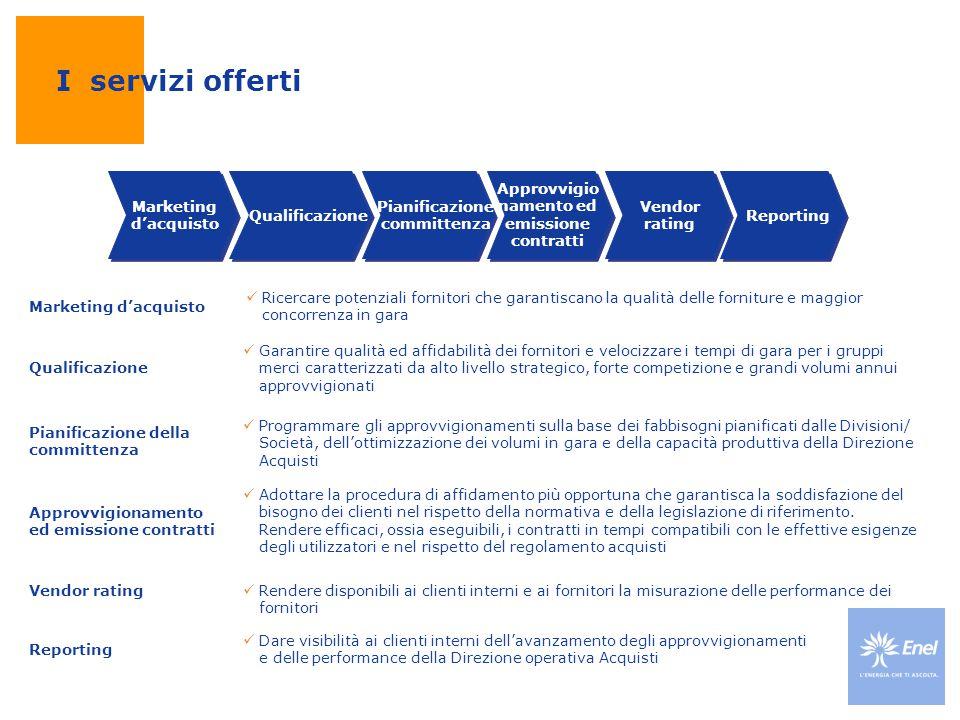Marketing d'acquisto Qualificazione Vendor rating Reporting Pianificazione committenza Approvvigio namento ed emissione contratti Reporting Vendor rat