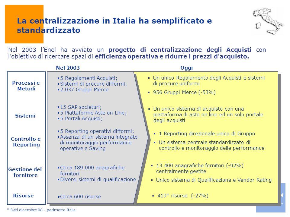 Nel 2003Oggi  5 Regolamenti Acquisti;  Sistemi di procure difformi;  2.037 Gruppi Merce  15 SAP societari;  5 Piattaforme Aste on Line;  5 Porta