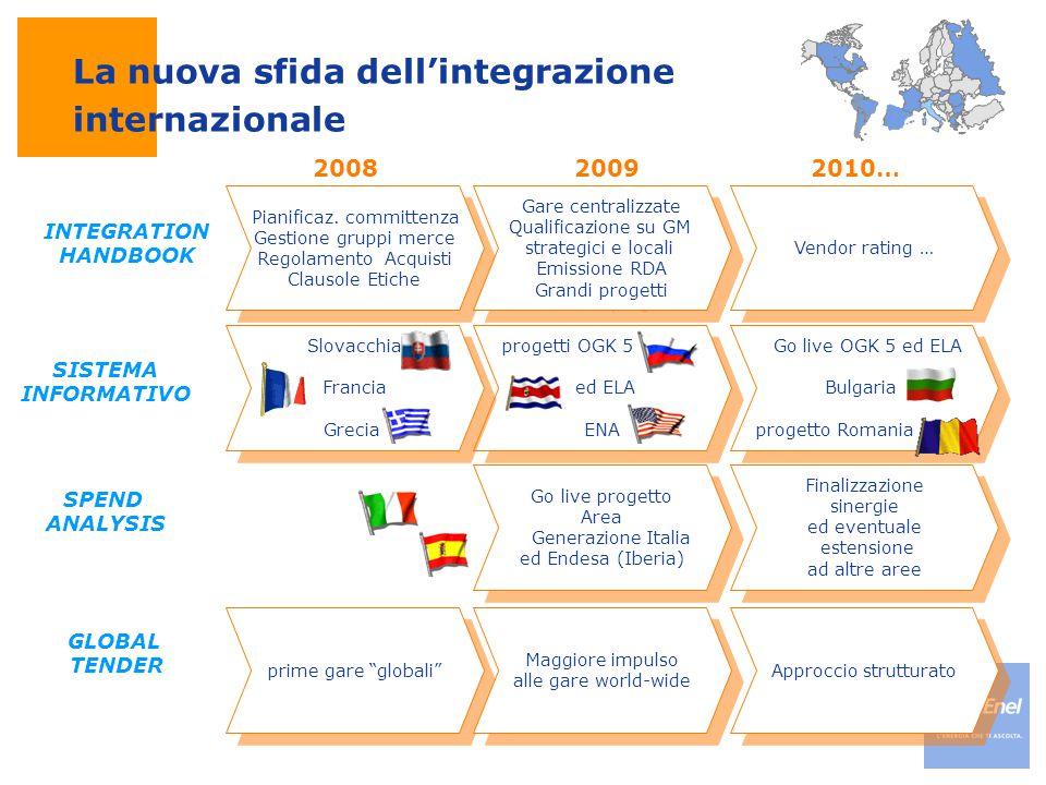 La nuova sfida dell'integrazione internazionale 200820092010… Pianificaz. committenza Gestione gruppi merce Regolamento Acquisti Clausole Etiche Piani