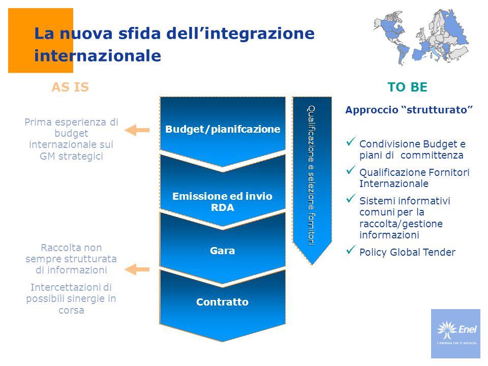 Budget/pianifcazione Emissione ed invio RDA Gara Raccolta non sempre strutturata di informazioni Intercettazioni di possibili sinergie in corsa Prima