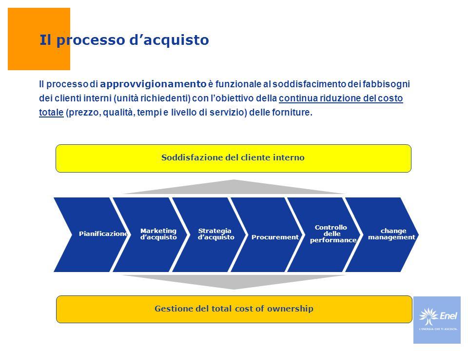 Il processo d'acquisto Pianificazione Marketing d'acquisto Strategia d'acquisto Procurement Controllo delle performance Soddisfazione del cliente inte