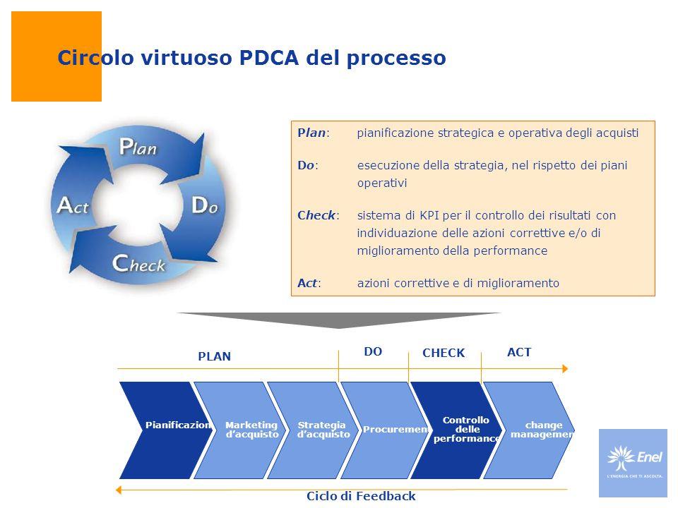 Plan: pianificazione strategica e operativa degli acquisti Do: esecuzione della strategia, nel rispetto dei piani operativi Check: sistema di KPI per