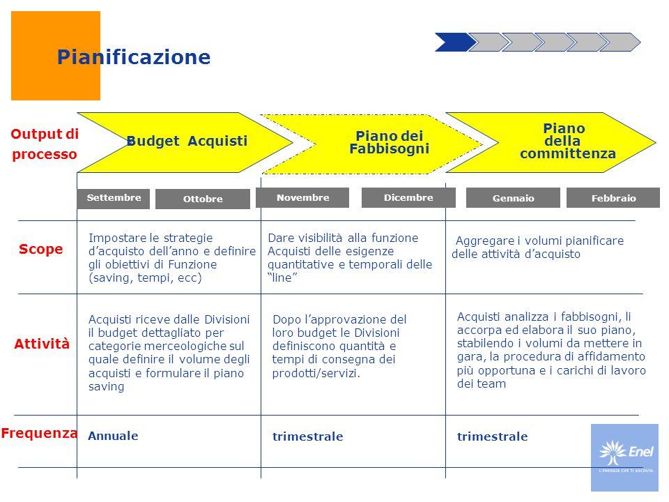 Pianificazione Budget Acquisti Piano dei Fabbisogni Piano della committenza Output di processo Attività Dopo l'approvazione del loro budget le Divisio