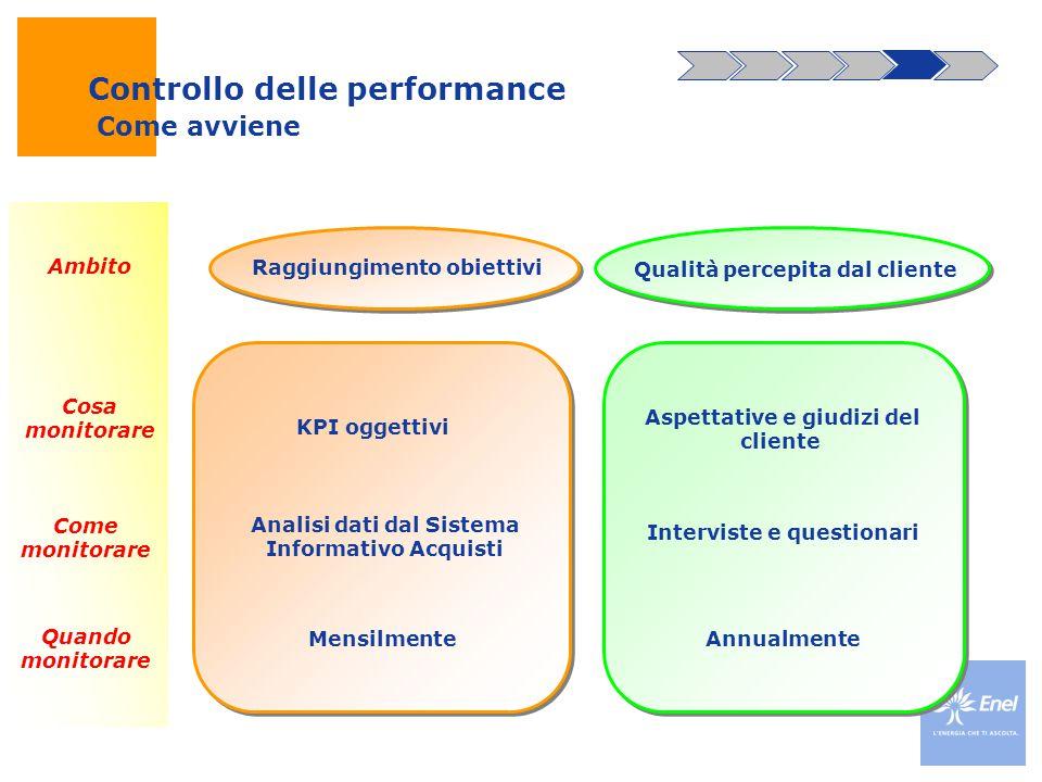Raggiungimento obiettivi Qualità percepita dal cliente Analisi dati dal Sistema Informativo Acquisti Interviste e questionari Ambito Come monitorare C