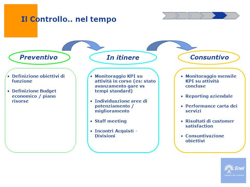 Il Controllo.. nel tempo Preventivo In itinere Consuntivo Definizione obiettivi di funzione Definizione Budget economico / piano risorse Monitoraggio