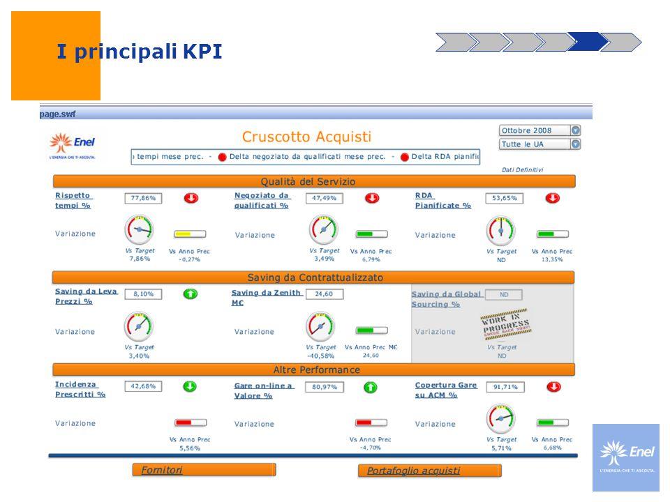 I principali KPI f.