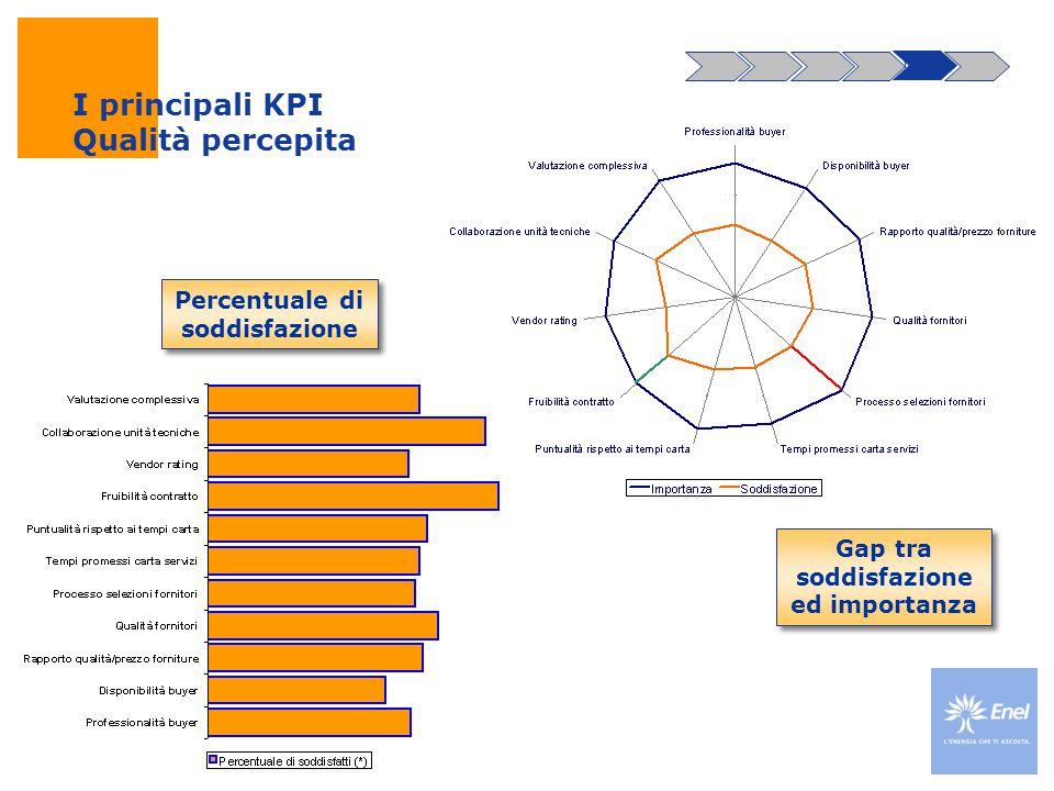 I principali KPI Qualità percepita f. Percentuale di soddisfazione Gap tra soddisfazione ed importanza