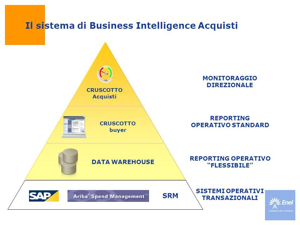 """Il sistema di Business Intelligence Acquisti SISTEMI OPERATIVI TRANSAZIONALI REPORTING OPERATIVO """"FLESSIBILE"""" CRUSCOTTO Acquisti CRUSCOTTO buyer MONIT"""