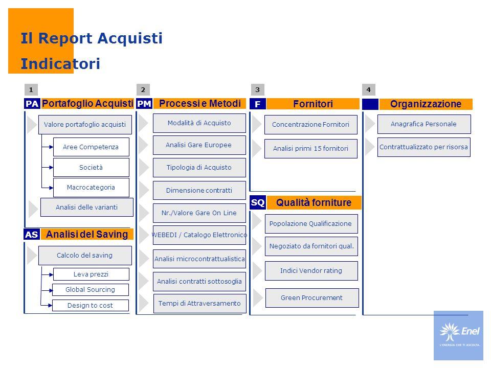 Portafoglio Acquisti Il Report Acquisti Indicatori PA Processi e Metodi PM Fornitori F Organizzazione Valore portafoglio acquisti Aree Competenza Soci