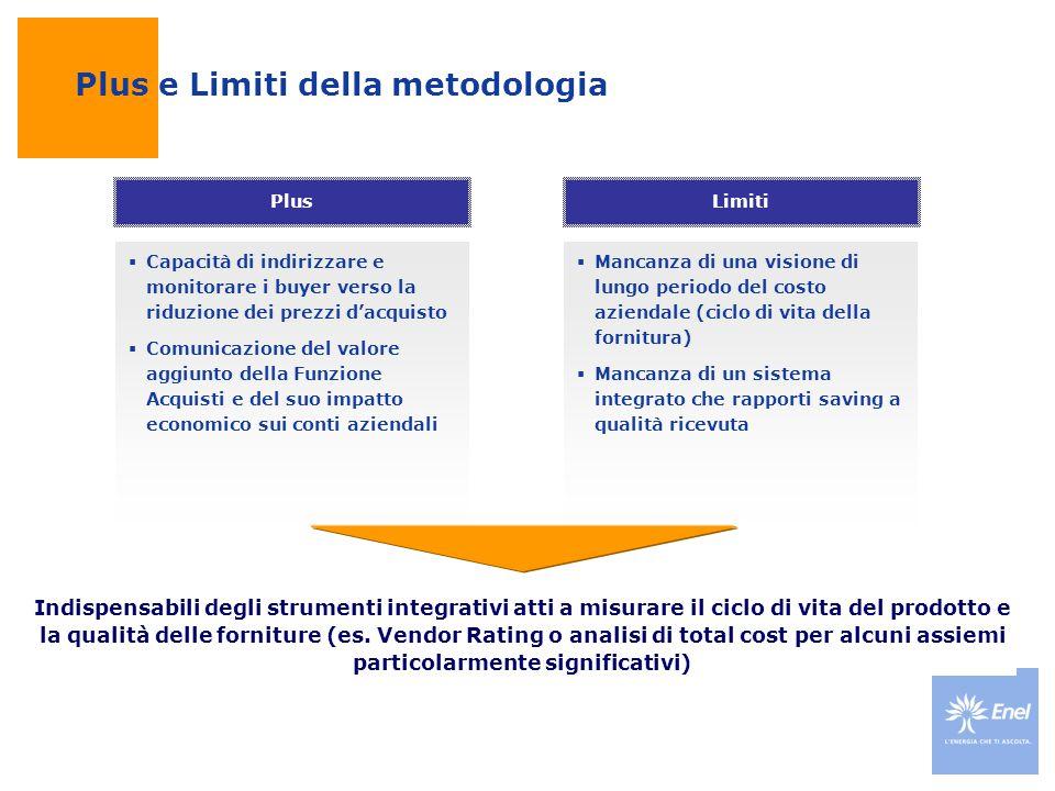 Plus e Limiti della metodologia Plus Limiti  Capacità di indirizzare e monitorare i buyer verso la riduzione dei prezzi d'acquisto  Comunicazione de