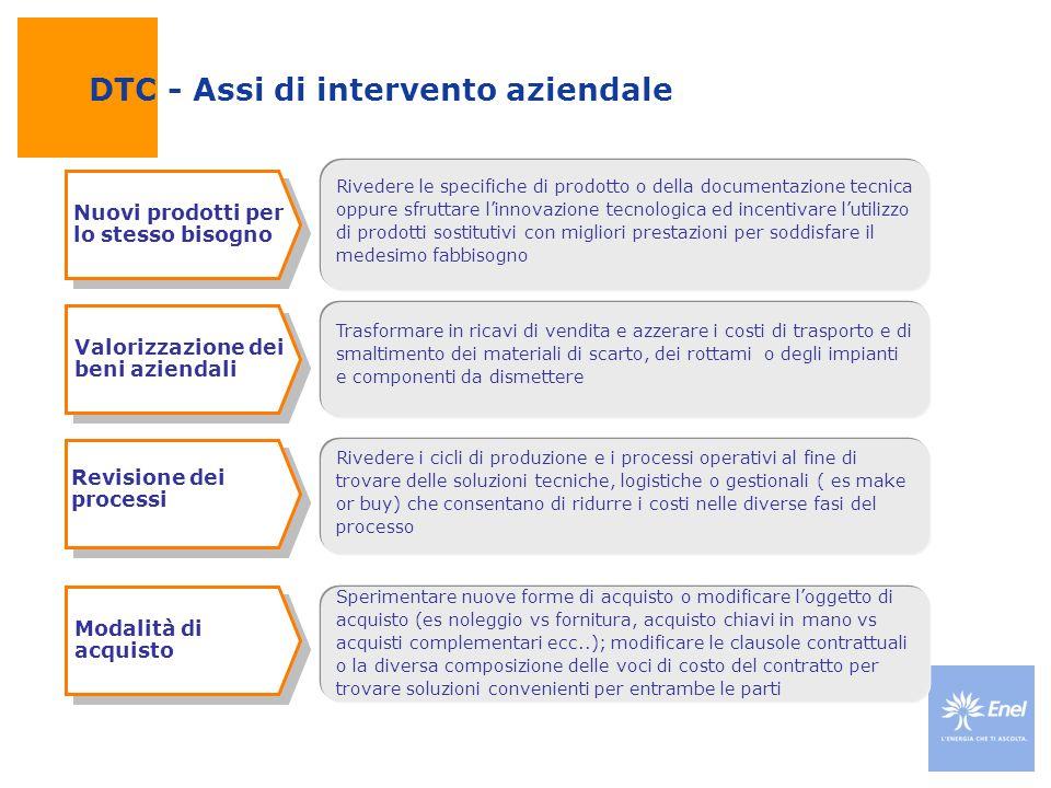 DTC - Assi di intervento aziendale Nuovi prodotti per lo stesso bisogno Valorizzazione dei beni aziendali Trasformare in ricavi di vendita e azzerare