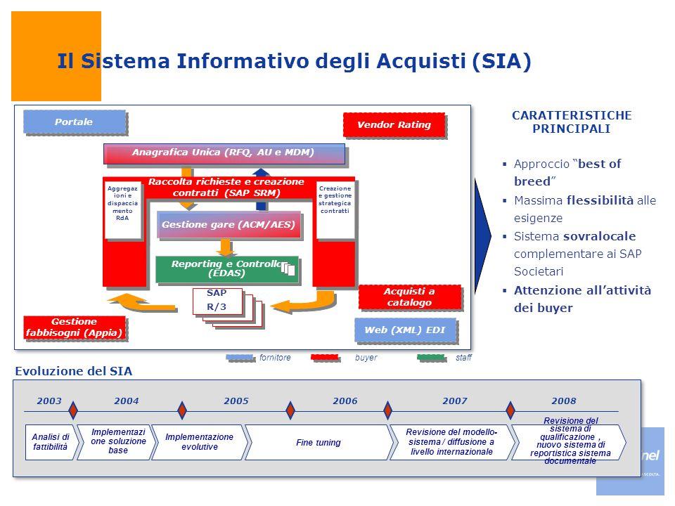 """4 4 200320062004200520082007 Evoluzione del SIA Il Sistema Informativo degli Acquisti (SIA)  Approccio """"best of breed""""  Massima flessibilità alle es"""