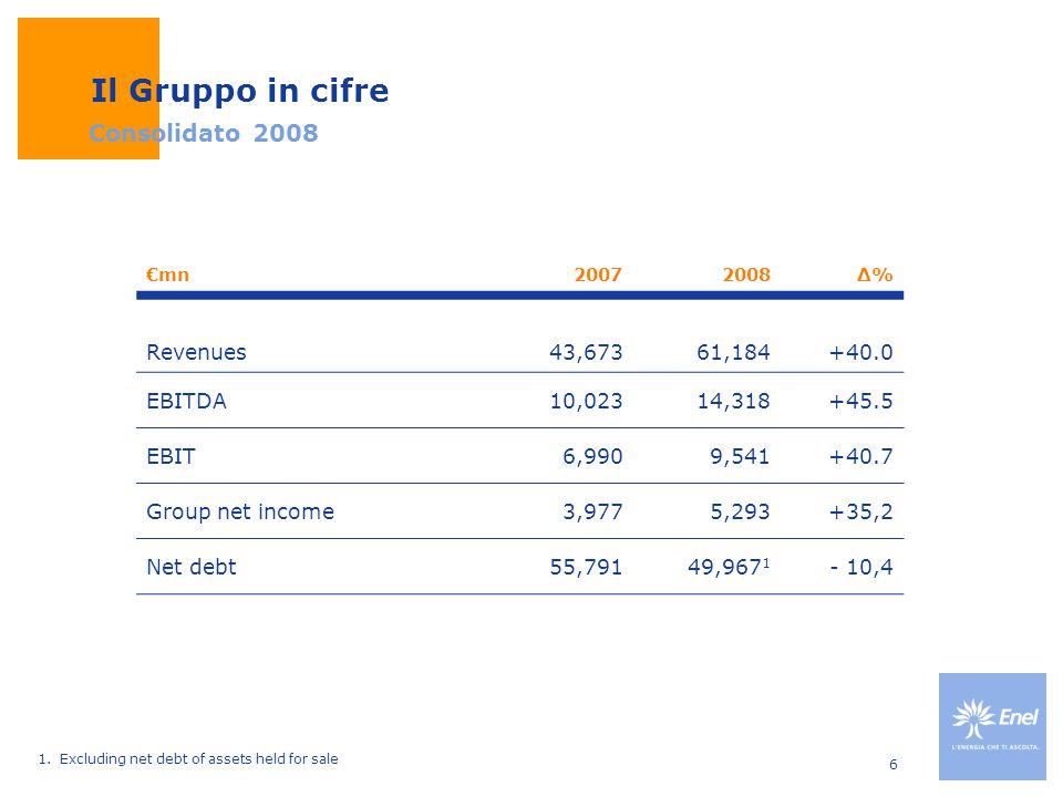 6 Il Gruppo in cifre €mn20072008Δ%Δ% Revenues43,67361,184+40.0 EBITDA10,02314,318+45.5 EBIT6,9909,541+40.7 Group net income3,9775,293+35,2 Net debt55,