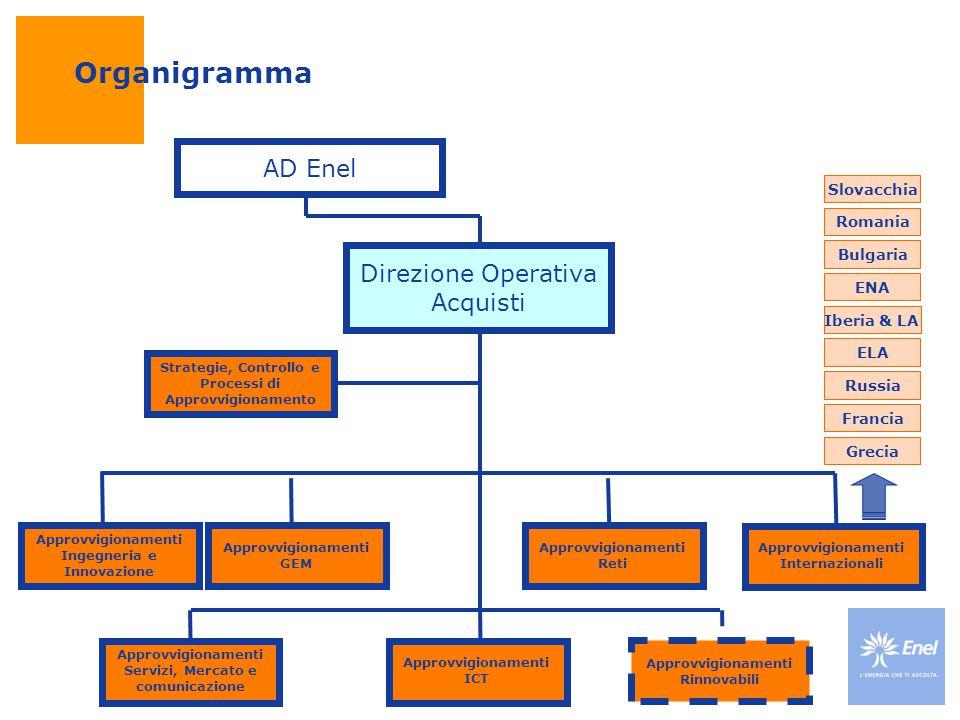 Organigramma Direzione Operativa Acquisti Strategie, Controllo e Processi di Approvvigionamento Approvvigionamenti Ingegneria e Innovazione Approvvigi