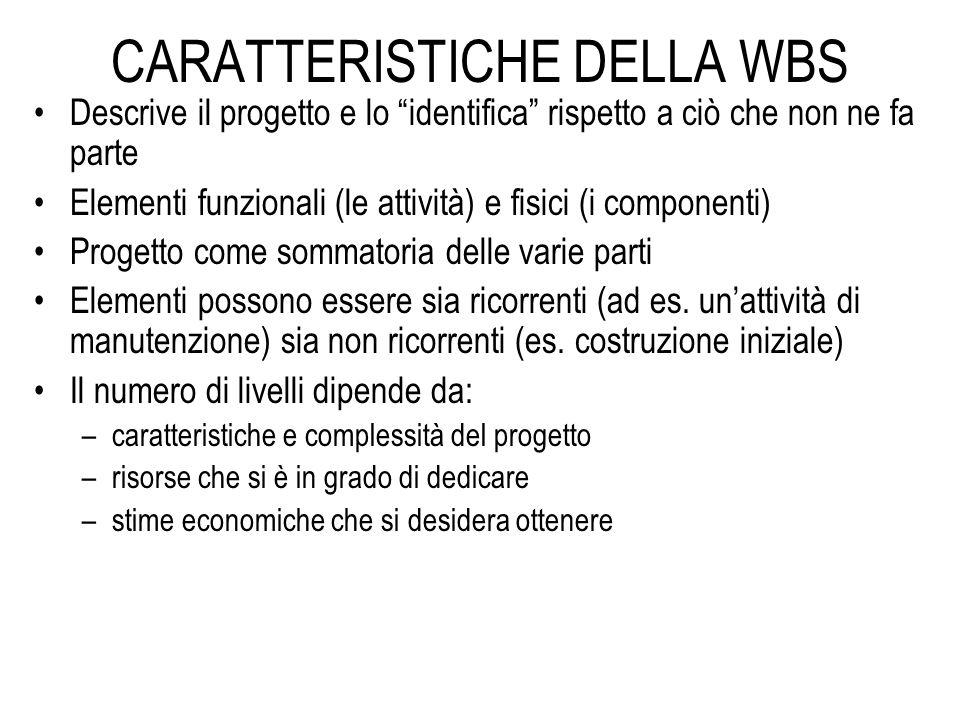 """CARATTERISTICHE DELLA WBS Descrive il progetto e lo """"identifica"""" rispetto a ciò che non ne fa parte Elementi funzionali (le attività) e fisici (i comp"""