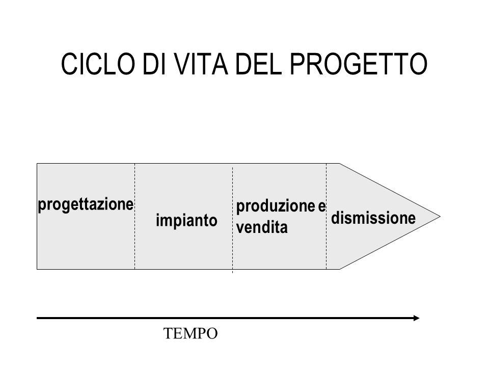 CICLO DI VITA DEL PROGETTO TEMPO progettazione impianto produzione e vendita dismissione