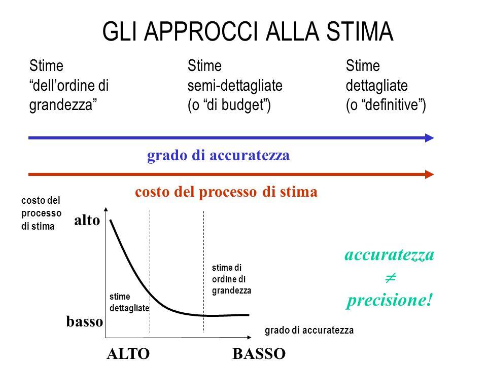 GLI APPROCCI ALLA STIMA Stime dell'ordine di grandezza Stime dettagliate (o definitive ) Stime semi-dettagliate (o di budget ) grado di accuratezza costo del processo di stima accuratezza  precisione.