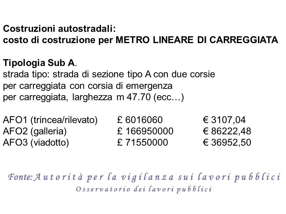 Costruzioni autostradali: costo di costruzione per METRO LINEARE DI CARREGGIATA Tipologia Sub A. strada tipo: strada di sezione tipo A con due corsie