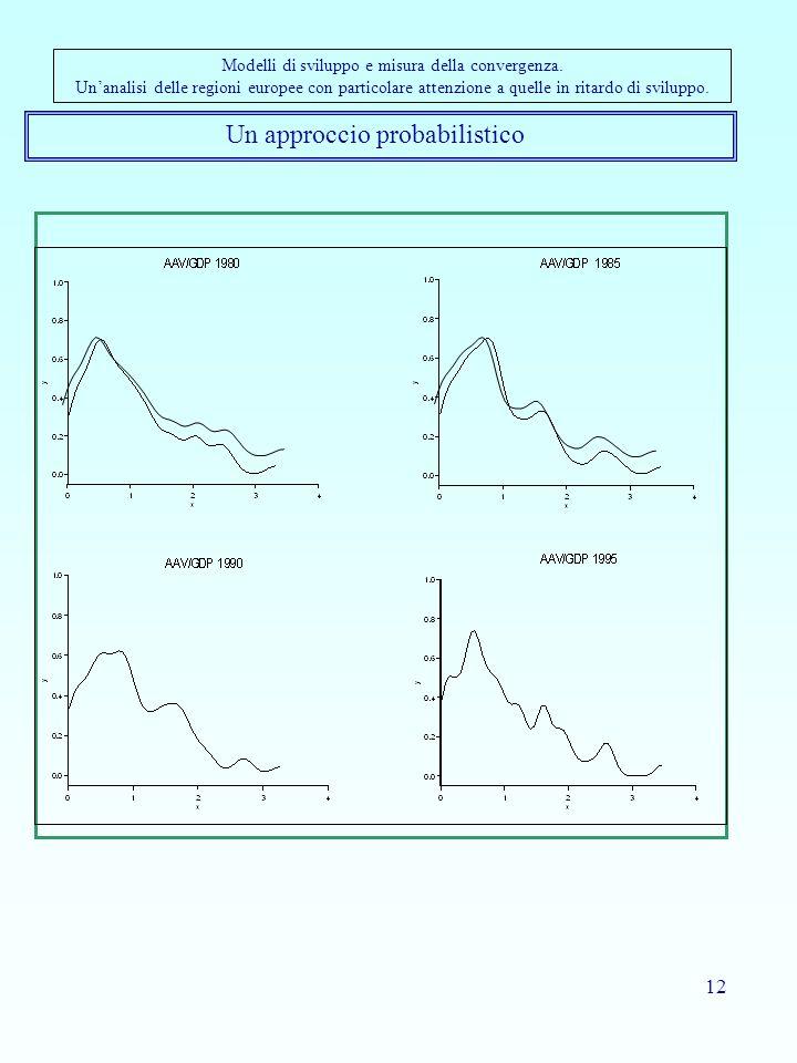 12 Un approccio probabilistico Modelli di sviluppo e misura della convergenza.