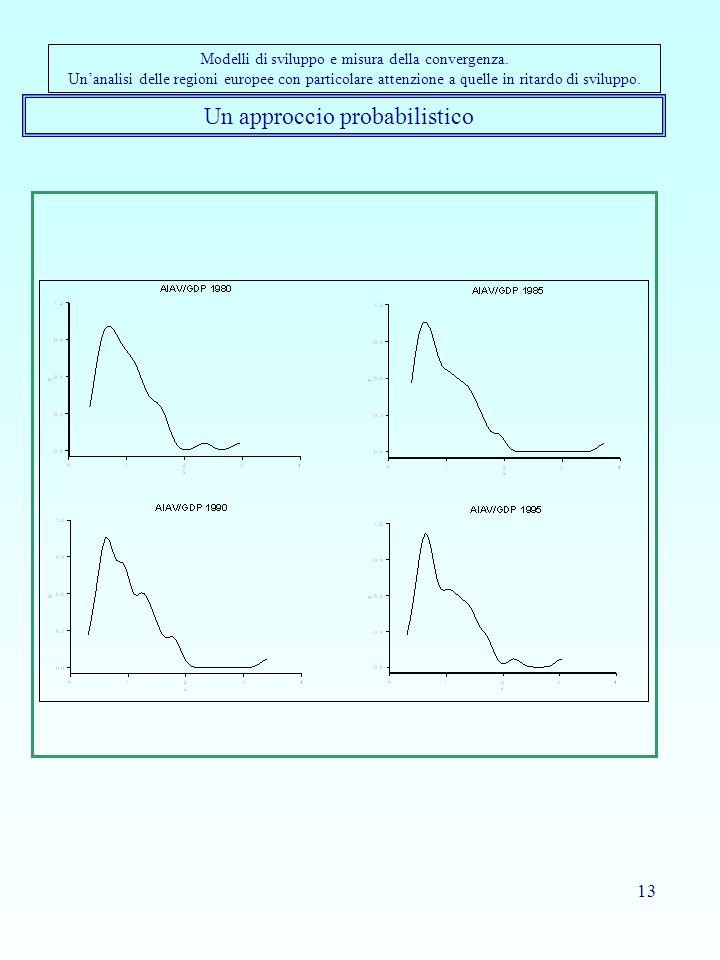 13 Un approccio probabilistico Modelli di sviluppo e misura della convergenza.