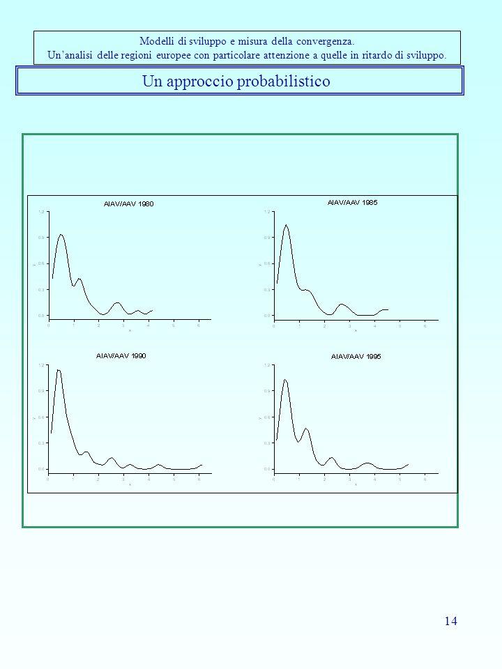 14 Un approccio probabilistico Modelli di sviluppo e misura della convergenza.