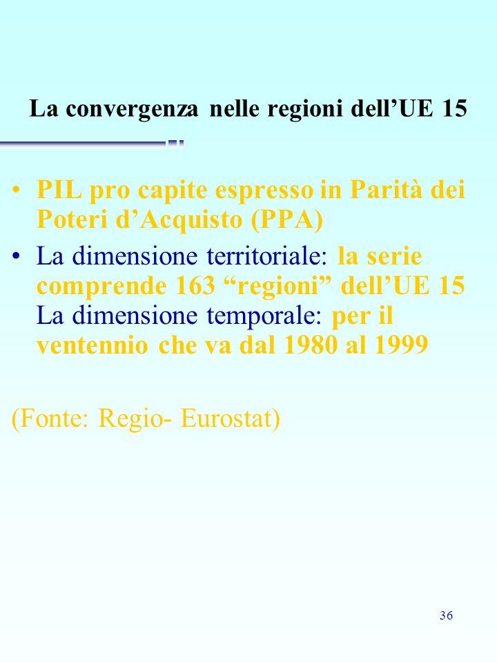 36 La convergenza nelle regioni dell'UE 15 PIL pro capite espresso in Parità dei Poteri d'Acquisto (PPA) La dimensione territoriale: la serie comprende 163 regioni dell'UE 15 La dimensione temporale: per il ventennio che va dal 1980 al 1999 (Fonte: Regio- Eurostat)