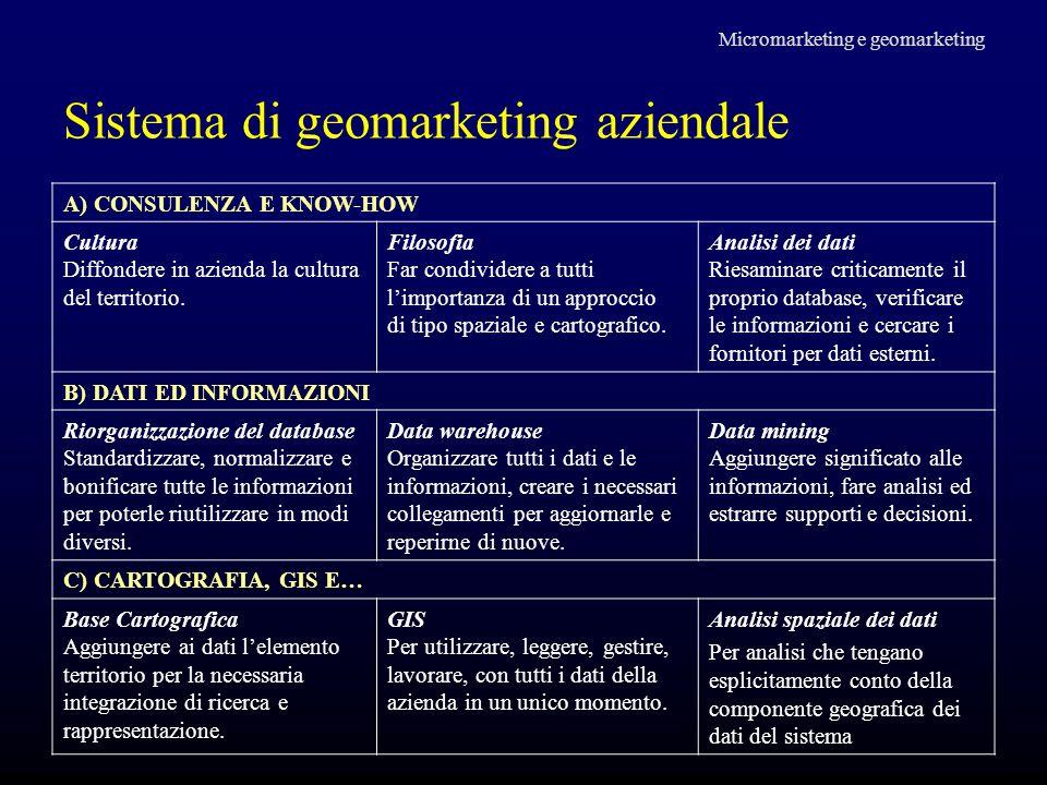 Sistema di geomarketing aziendale Micromarketing e geomarketing A) CONSULENZA E KNOW-HOW Cultura Diffondere in azienda la cultura del territorio. Filo