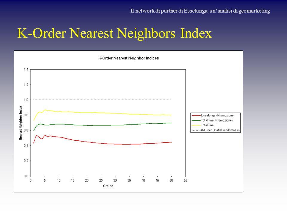 K-Order Nearest Neighbors Index Il network di partner di Esselunga: un'analisi di geomarketing