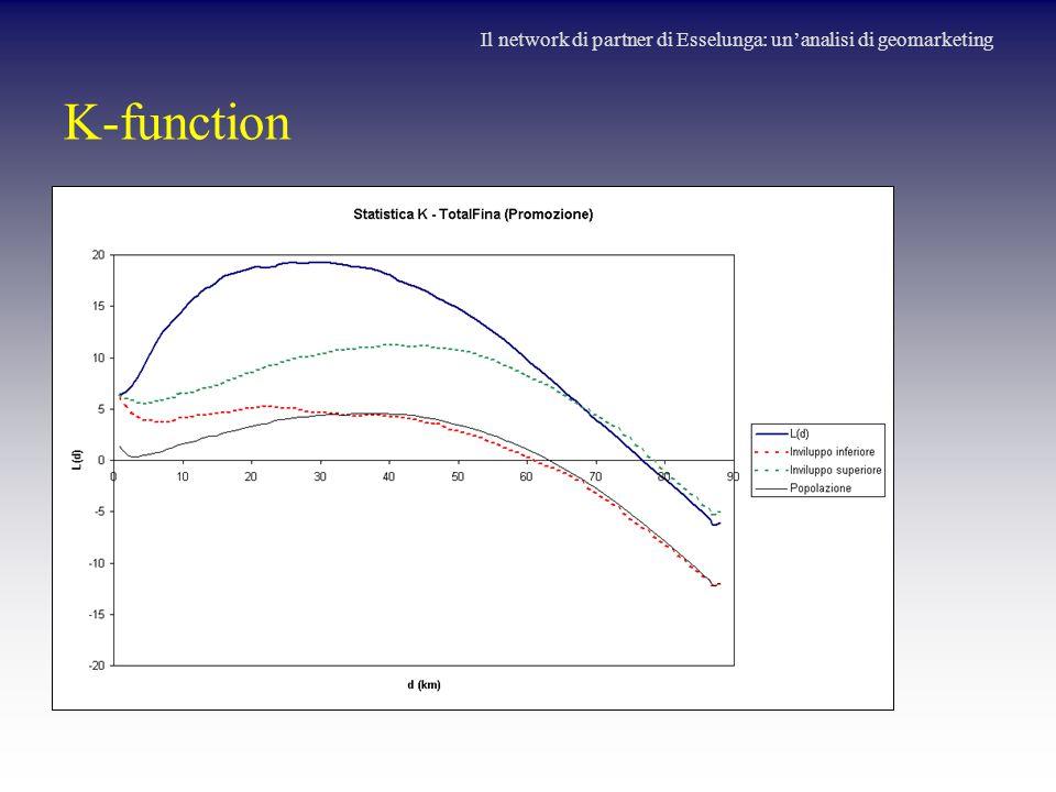 K-function Il network di partner di Esselunga: un'analisi di geomarketing
