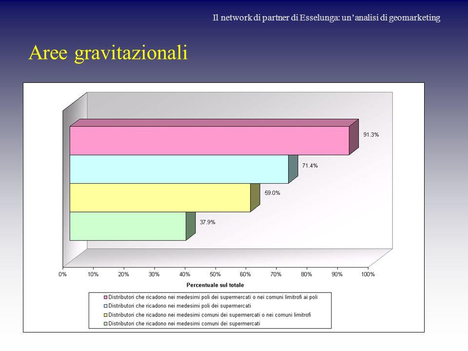 Aree gravitazionali Il network di partner di Esselunga: un'analisi di geomarketing