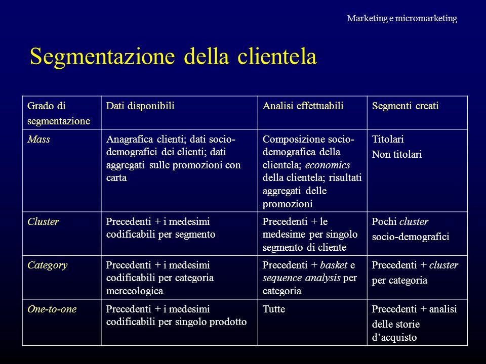Segmentazione della clientela Marketing e micromarketing Grado di segmentazione Dati disponibiliAnalisi effettuabiliSegmenti creati MassAnagrafica cli