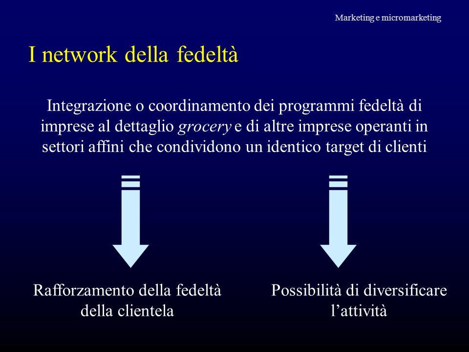 I network della fedeltà Marketing e micromarketing Integrazione o coordinamento dei programmi fedeltà di imprese al dettaglio grocery e di altre impre