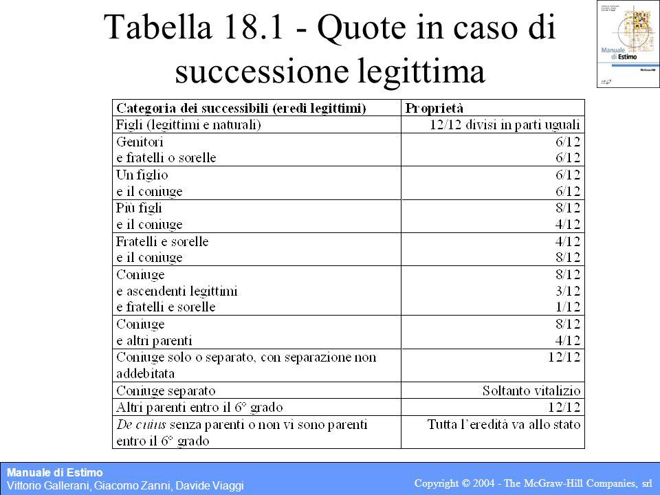 Manuale di Estimo Vittorio Gallerani, Giacomo Zanni, Davide Viaggi Copyright © 2004 - The McGraw-Hill Companies, srl Tabella 18.1 - Quote in caso di s