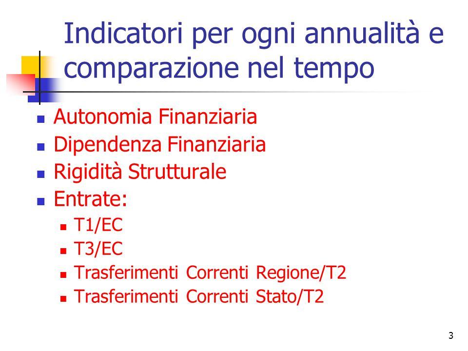 3 Indicatori per ogni annualità e comparazione nel tempo Autonomia Finanziaria Dipendenza Finanziaria Rigidità Strutturale Entrate: T1/EC T3/EC Trasferimenti Correnti Regione/T2 Trasferimenti Correnti Stato/T2