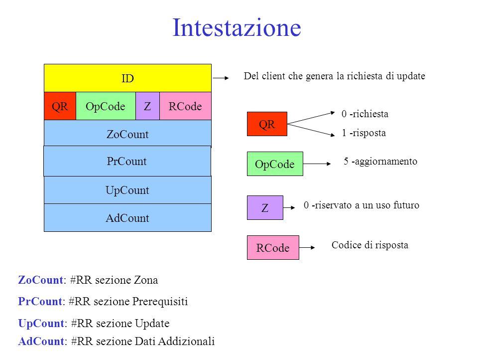 Intestazione ID ZoCount UpCount PrCount AdCount QROpCodeRCodeZ ZoCount: #RR sezione Zona PrCount: #RR sezione Prerequisiti UpCount: #RR sezione Update AdCount: #RR sezione Dati Addizionali QR Del client che genera la richiesta di update 0 -richiesta 1 -risposta OpCode 5 -aggiornamento Z 0 -riservato a un uso futuro RCode Codice di risposta