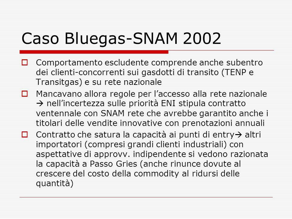 Caso Bluegas-SNAM 2002  Comportamento escludente comprende anche subentro dei clienti-concorrenti sui gasdotti di transito (TENP e Transitgas) e su rete nazionale  Mancavano allora regole per l'accesso alla rete nazionale  nell'incertezza sulle priorità ENI stipula contratto ventennale con SNAM rete che avrebbe garantito anche i titolari delle vendite innovative con prenotazioni annuali  Contratto che satura la capacità ai punti di entry  altri importatori (compresi grandi clienti industriali) con aspettative di approvv.