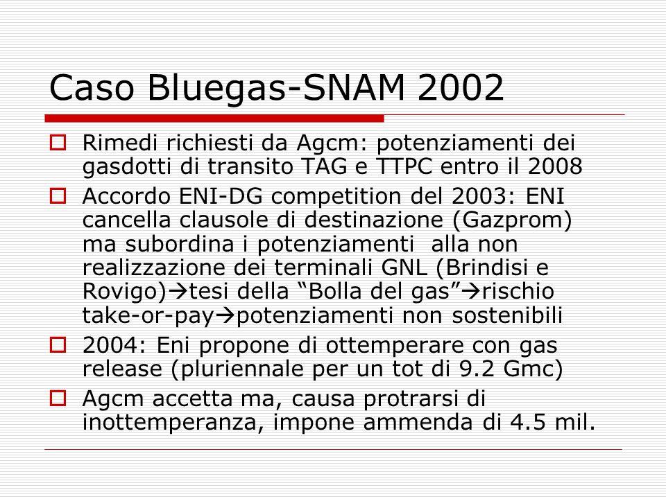Caso Bluegas-SNAM 2002  Rimedi richiesti da Agcm: potenziamenti dei gasdotti di transito TAG e TTPC entro il 2008  Accordo ENI-DG competition del 2003: ENI cancella clausole di destinazione (Gazprom) ma subordina i potenziamenti alla non realizzazione dei terminali GNL (Brindisi e Rovigo)  tesi della Bolla del gas  rischio take-or-pay  potenziamenti non sostenibili  2004: Eni propone di ottemperare con gas release (pluriennale per un tot di 9.2 Gmc)  Agcm accetta ma, causa protrarsi di inottemperanza, impone ammenda di 4.5 mil.
